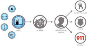 DSC infographic about security monitoring systems